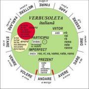 Verbusoleta - Limba italiana - Verbe sistematizate si prezentate prin intermediul unui disc rotitor