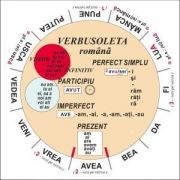 Verbusoleta - Limba romana - Verbe sistematizate si prezentate prin intermediul unui disc rotitor