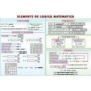 Elemente de logica matematica. Numere complexe. Plansa