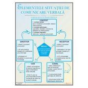Elementele situatiei de comunicare verbala, plansa