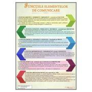 Functiile elementelor de comunicare, plansa