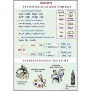 Oxizii. Tipuri de reactii chimice. Plansa