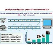 Plansa unitati de masura a cantitatii de informatie/ sisteme de operare