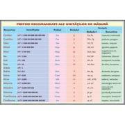 Plansa prefixe recomandate pentru unitatile de masura
