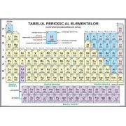 Sistemul periodic al elementelor. Plansa