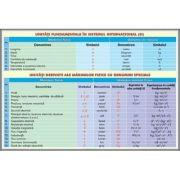 Plansa unitati fundamentale de masura in Sistem International